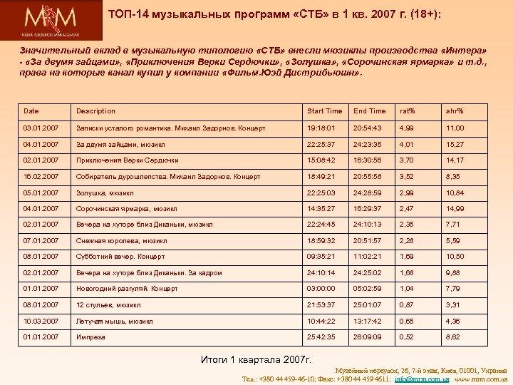 ТОП-14 музыкальных программ «СТБ» в 1 кв. 2007 г. (18+): Значительный вклад в музыкальную