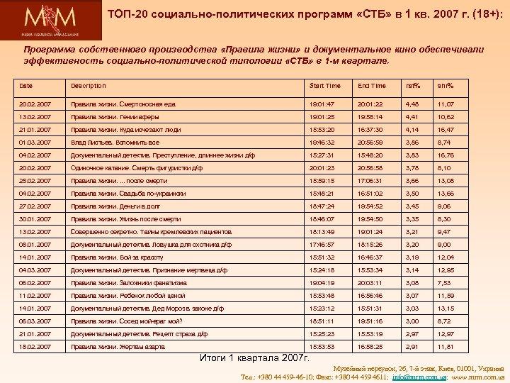 ТОП-20 социально-политических программ «СТБ» в 1 кв. 2007 г. (18+): Программа собственного производства «Правила