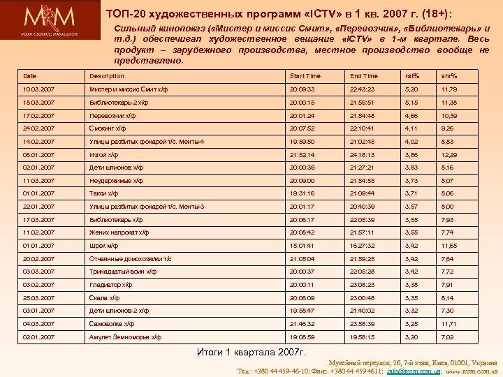 ТОП-20 художественных программ «ICTV» в 1 кв. 2007 г. (18+): Сильный кинопоказ ( «Мистер