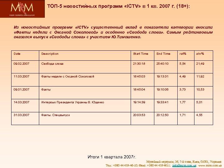 ТОП-5 новостийных программ «ICTV» в 1 кв. 2007 г. (18+): Из новостийных программ «ICTV»