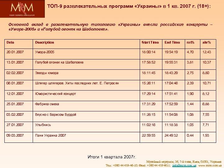 ТОП-9 развлекательных программ «Украины» в 1 кв. 2007 г. (18+): Основной вклад в развлекательную