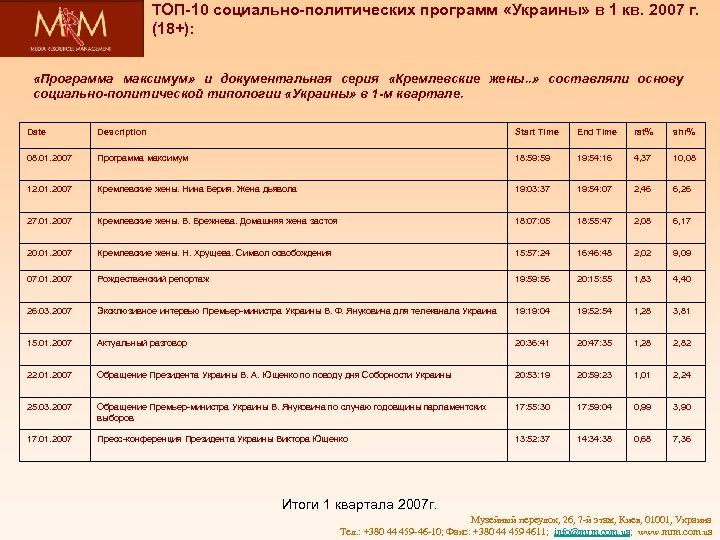 ТОП-10 социально-политических программ «Украины» в 1 кв. 2007 г. (18+): «Программа максимум» и документальная