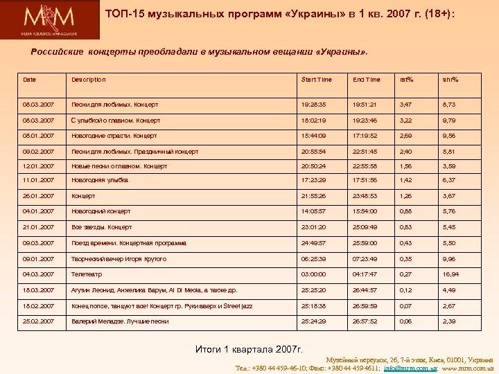 ТОП-15 музыкальных программ «Украины» в 1 кв. 2007 г. (18+): Российские концерты преобладали в