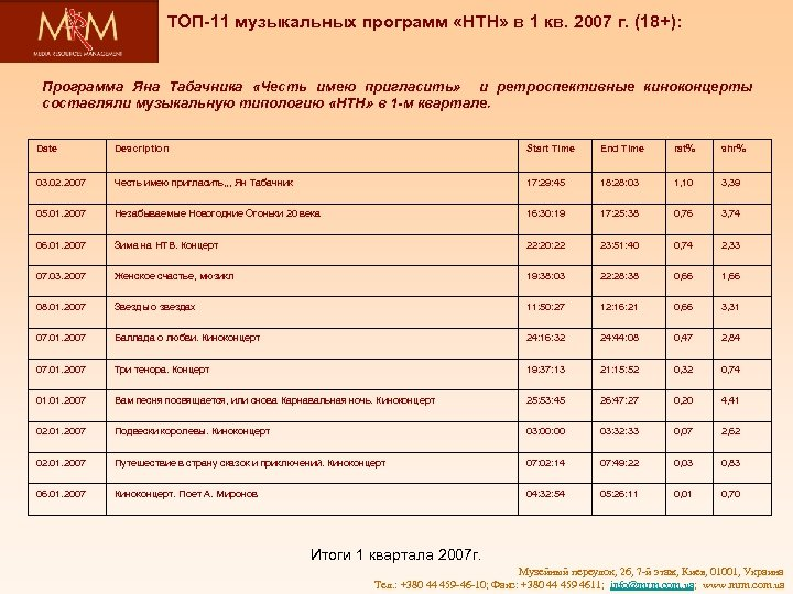 ТОП-11 музыкальных программ «НТН» в 1 кв. 2007 г. (18+): Программа Яна Табачника «Честь