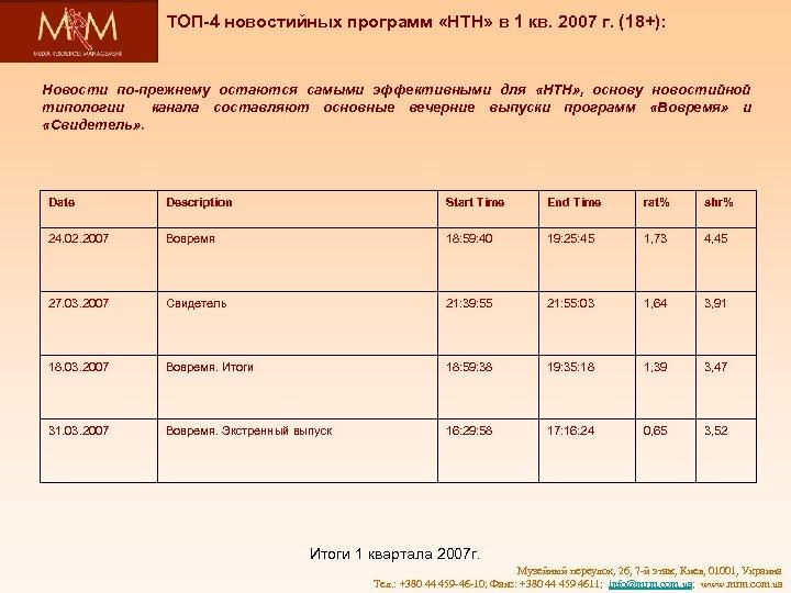 ТОП-4 новостийных программ «НТН» в 1 кв. 2007 г. (18+): Новости по-прежнему остаются самыми