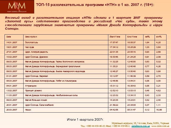 ТОП-15 развлекательных программ «НТН» в 1 кв. 2007 г. (18+): Весомый вклад в развлекательное