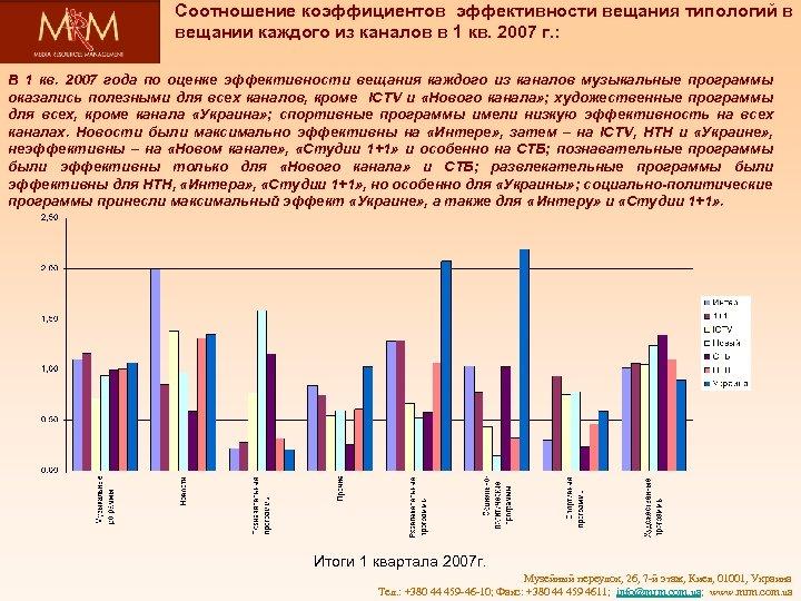 Соотношение коэффициентов эффективности вещания типологий в вещании каждого из каналов в 1 кв. 2007