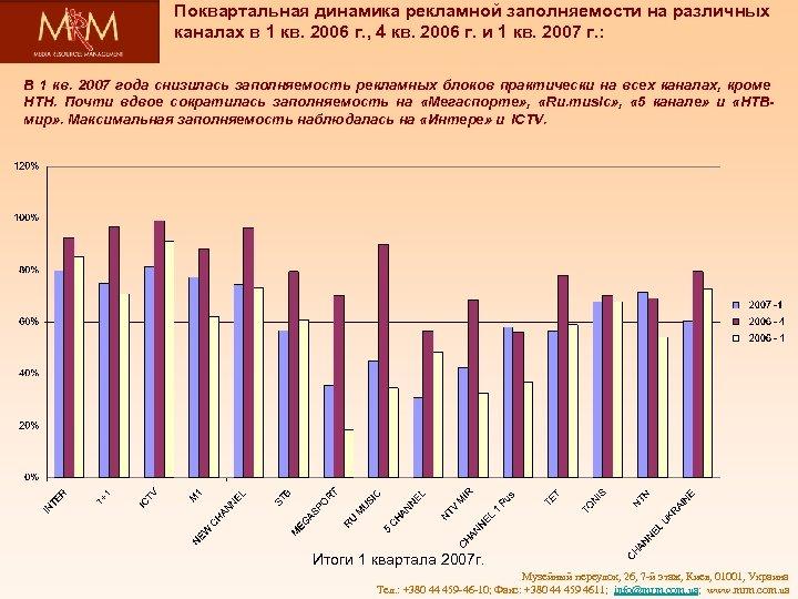 Поквартальная динамика рекламной заполняемости на различных каналах в 1 кв. 2006 г. , 4