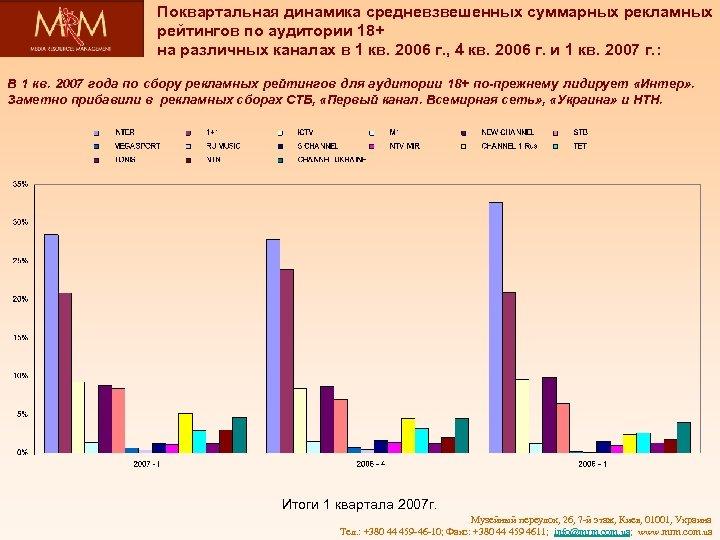 Поквартальная динамика средневзвешенных суммарных рекламных рейтингов по аудитории 18+ на различных каналах в 1