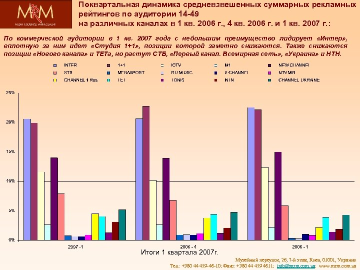 Поквартальная динамика средневзвешенных суммарных рекламных рейтингов по аудитории 14 -49 на различных каналах в