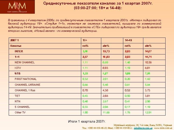 Среднесуточные показатели каналов за 1 квартал 2007 г. (03: 00 -27: 00; 18+ и