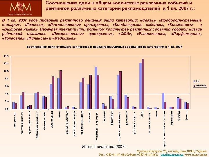 Соотношение доли в общем количестве рекламных событий и рейтингов различных категорий рекламодателей в 1