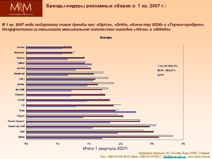 Бренды-лидеры рекламных сборов в 1 кв. 2007 г. : В 1 кв. 2007 года