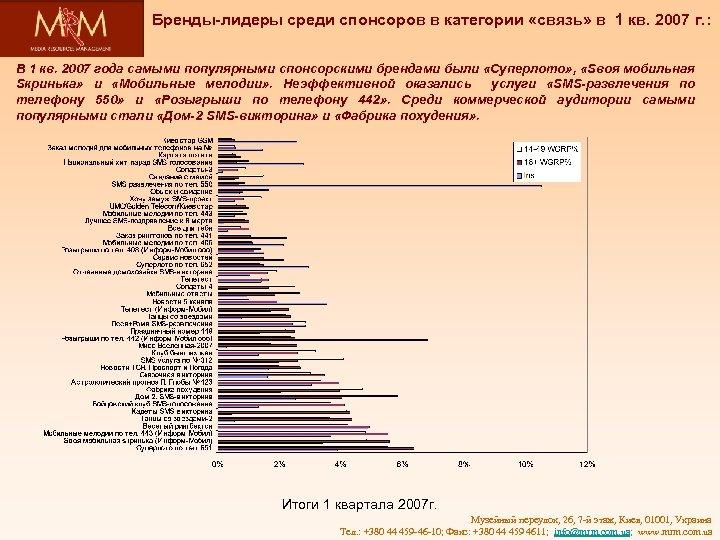Бренды-лидеры среди спонсоров в категории «связь» в 1 кв. 2007 г. : В 1