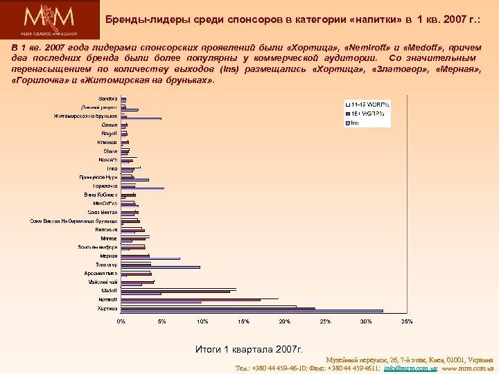 Бренды-лидеры среди спонсоров в категории «напитки» в 1 кв. 2007 г. : В 1