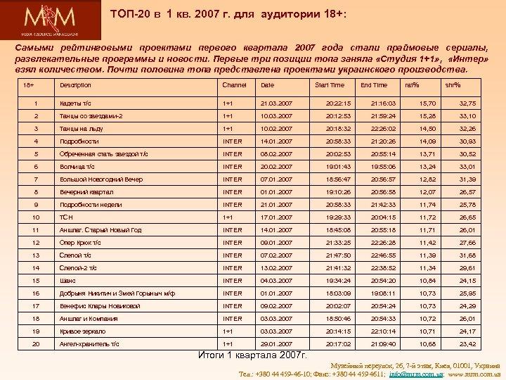 ТОП-20 в 1 кв. 2007 г. для аудитории 18+: Самыми рейтинговыми проектами первого квартала