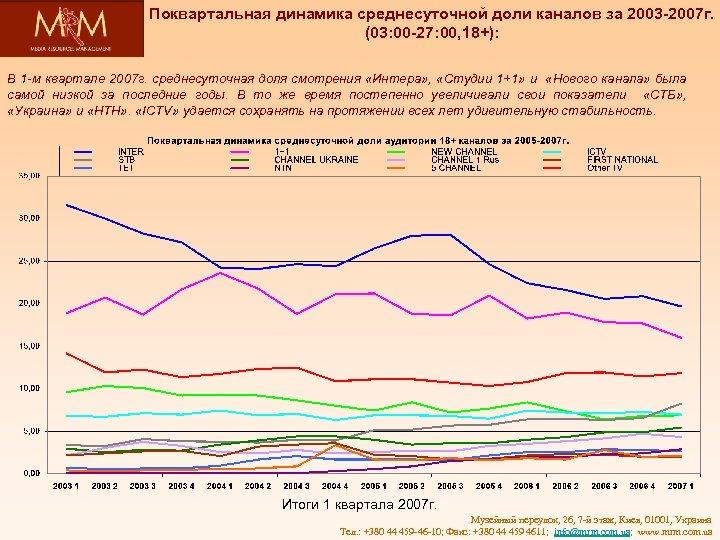 Поквартальная динамика среднесуточной доли каналов за 2003 -2007 г. (03: 00 -27: 00, 18+):