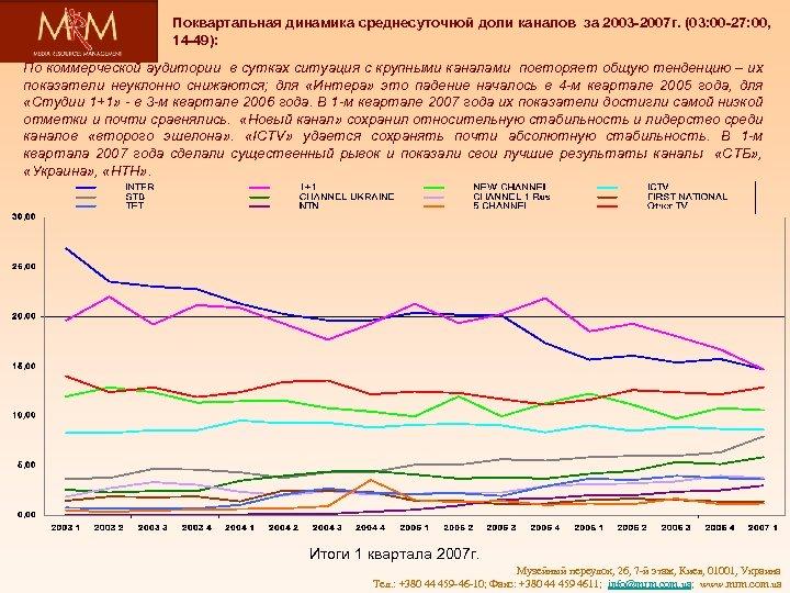 Поквартальная динамика среднесуточной доли каналов за 2003 -2007 г. (03: 00 -27: 00, 14