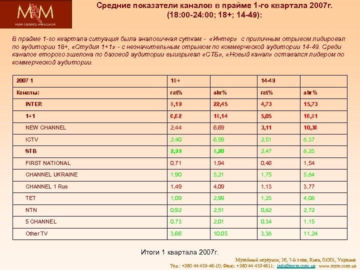 Средние показатели каналов в прайме 1 -го квартала 2007 г. (18: 00 -24: 00;