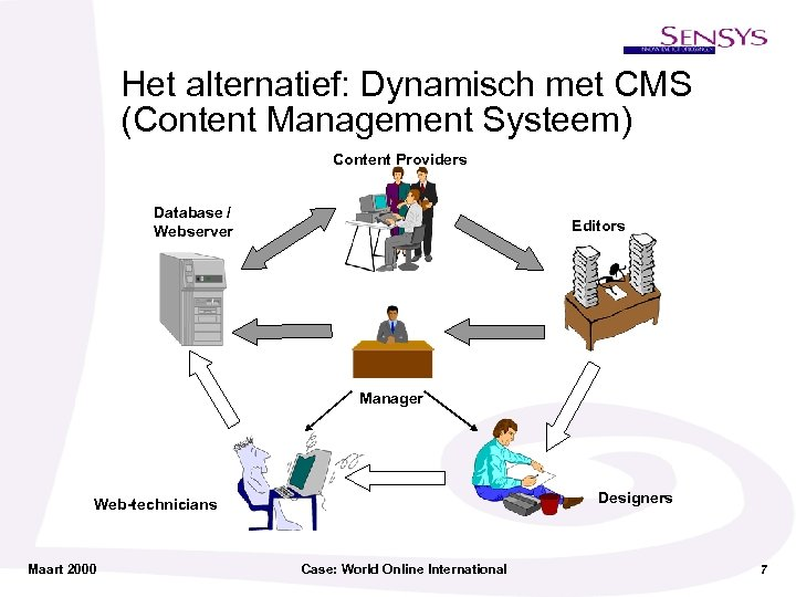 Het alternatief: Dynamisch met CMS (Content Management Systeem) Content Providers Database / Webserver Editors