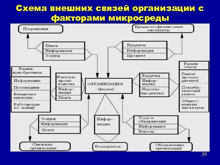 Схема внешних связей организации с факторами микросреды 26