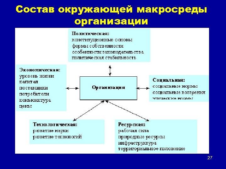 Состав окружающей макросреды организации 27
