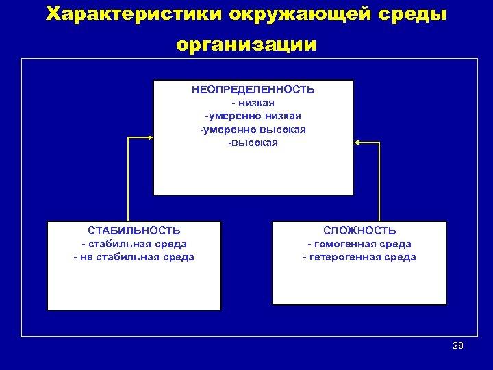 Характеристики окружающей среды организации НЕОПРЕДЕЛЕННОСТЬ - низкая -умеренно высокая -высокая СТАБИЛЬНОСТЬ - стабильная среда