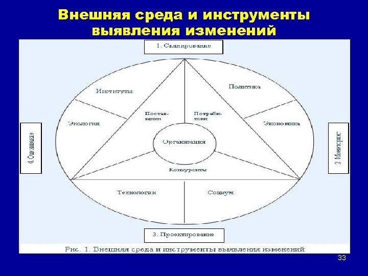 Внешняя среда и инструменты выявления изменений 33