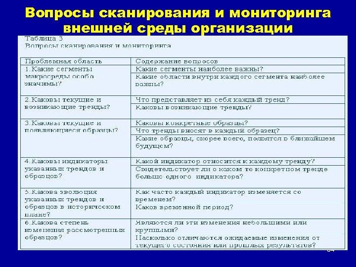 Вопросы сканирования и мониторинга внешней среды организации 34