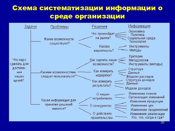 Схема систематизации информации о среде организации 35