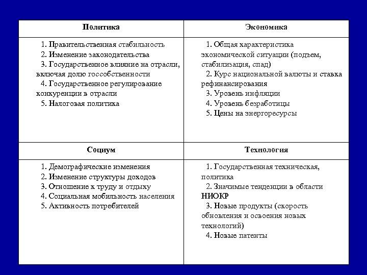 Политика 1. Правительственная стабильность 2. Изменение законодательства 3. Государственное влияние на отрасли, включая долю