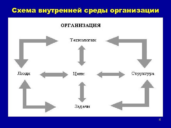 Схема внутренней среды организации 4