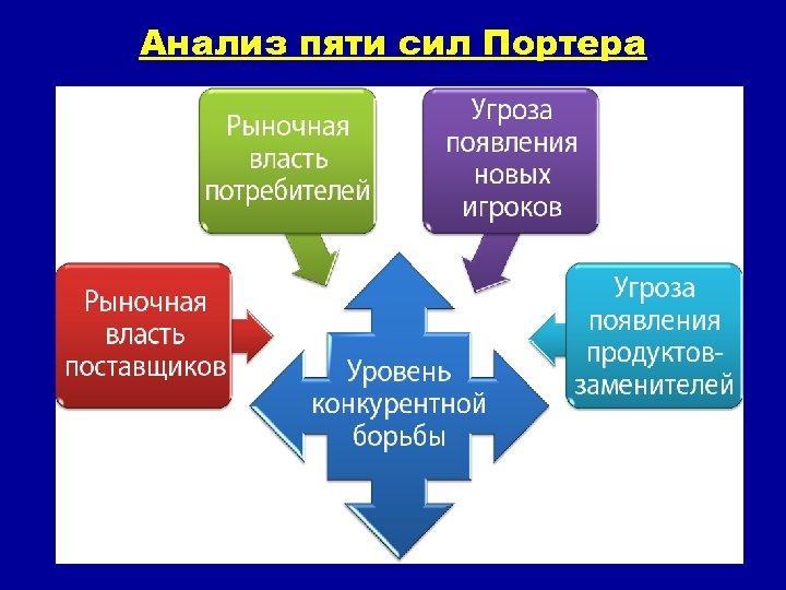 Анализ пяти сил Портера