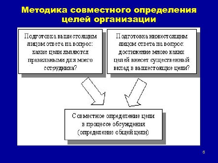 Методика совместного определения целей организации 6