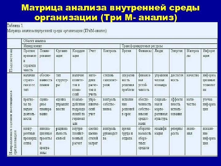 Матрица анализа внутренней среды организации (Три М анализ) 7