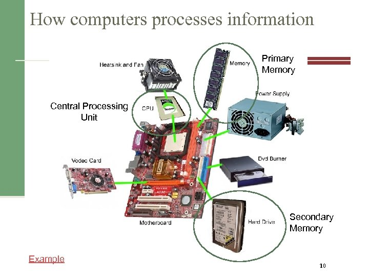 How computers processes information Primary Memory Central Processing Unit Secondary Memory Example 10