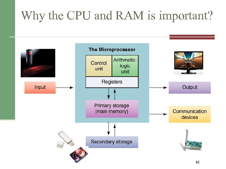 Why the CPU and RAM is important? 15