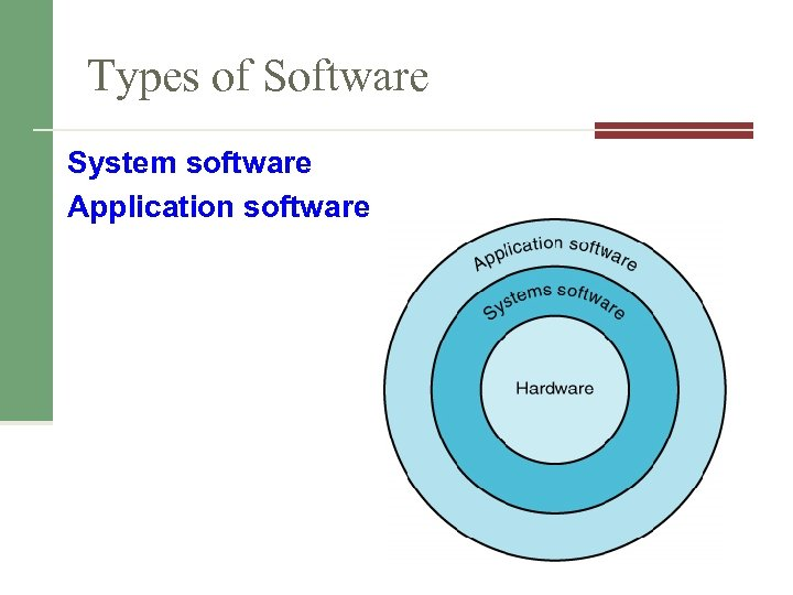 Types of Software System software Application software