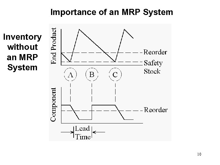 Importance of an MRP System Inventory without an MRP System 10