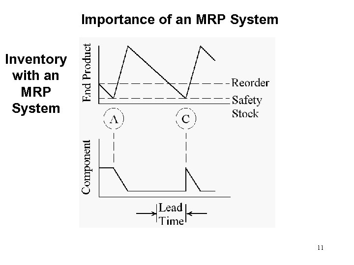 Importance of an MRP System Inventory with an MRP System 11