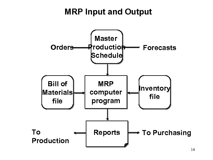 MRP Input and Output Orders Bill of Materials file To Production Master Production Schedule