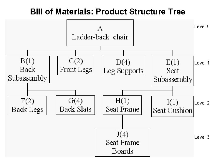 Bill of Materials: Product Structure Tree Level 0 Level 1 Level 2 Level 3