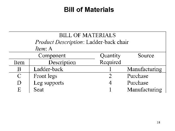 Bill of Materials 18