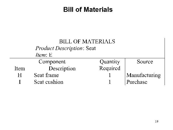 Bill of Materials 19