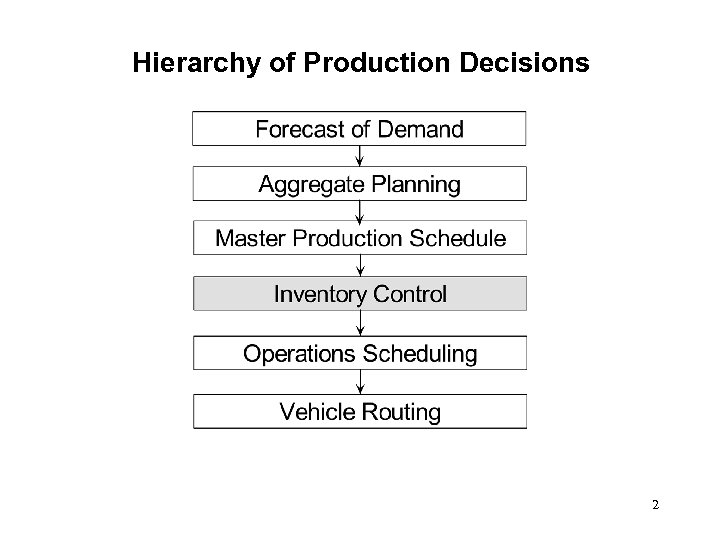 Hierarchy of Production Decisions 2