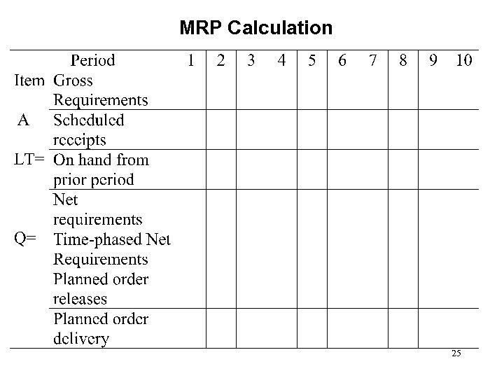 MRP Calculation 25