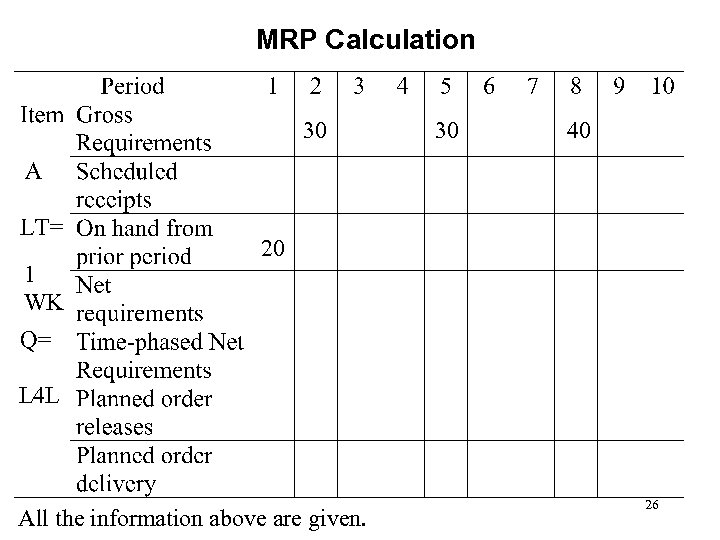 MRP Calculation 30 1 WK 30 40 20 L 4 L All the information