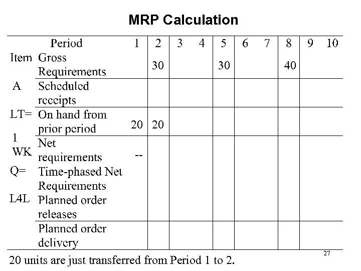 MRP Calculation 30 1 WK 30 40 20 20 -- L 4 L 20