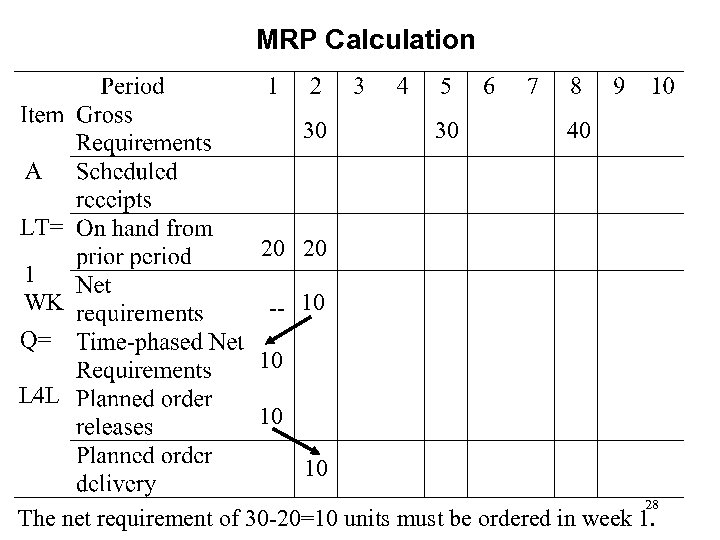 MRP Calculation 30 1 WK 30 40 20 20 -- 10 10 L 4