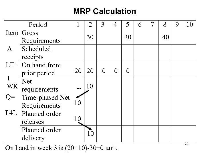 MRP Calculation 30 1 WK 20 20 30 0 0 40 0 -- 10